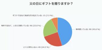 父の日にギフトを贈りますかという質問のアンケート結果の円グラフ画像