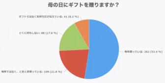 母の日にギフトを贈りますかという質問のアンケート結果の円グラフ画像