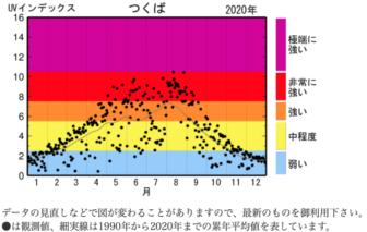 気象庁の年間紫外線量の月別量が分かるグラフ